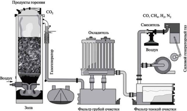 Промышленные пиролизные установки